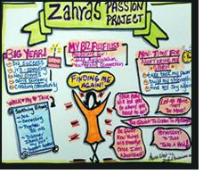 Zahra Efan's Vision Map